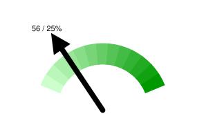 Тюменских твиттерян в Online: 56 / 25% относительно 225 активных пользователей